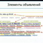 Элементы объявления в ЯД.